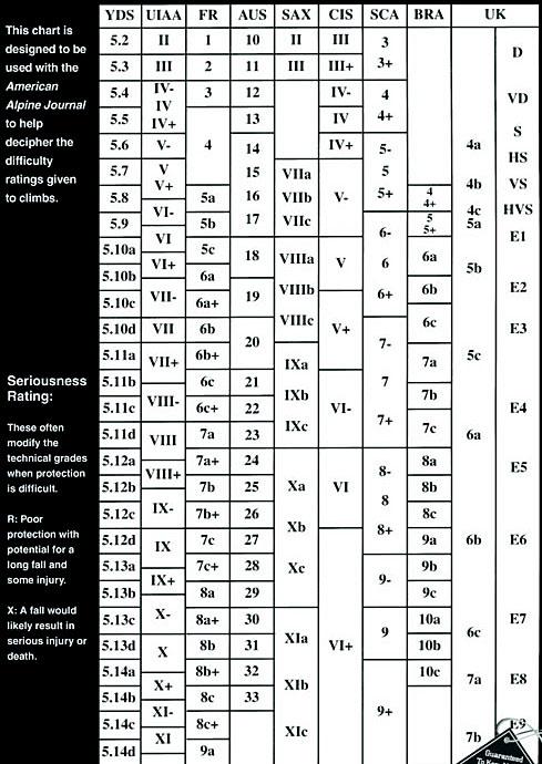 Grade Comparison Chart