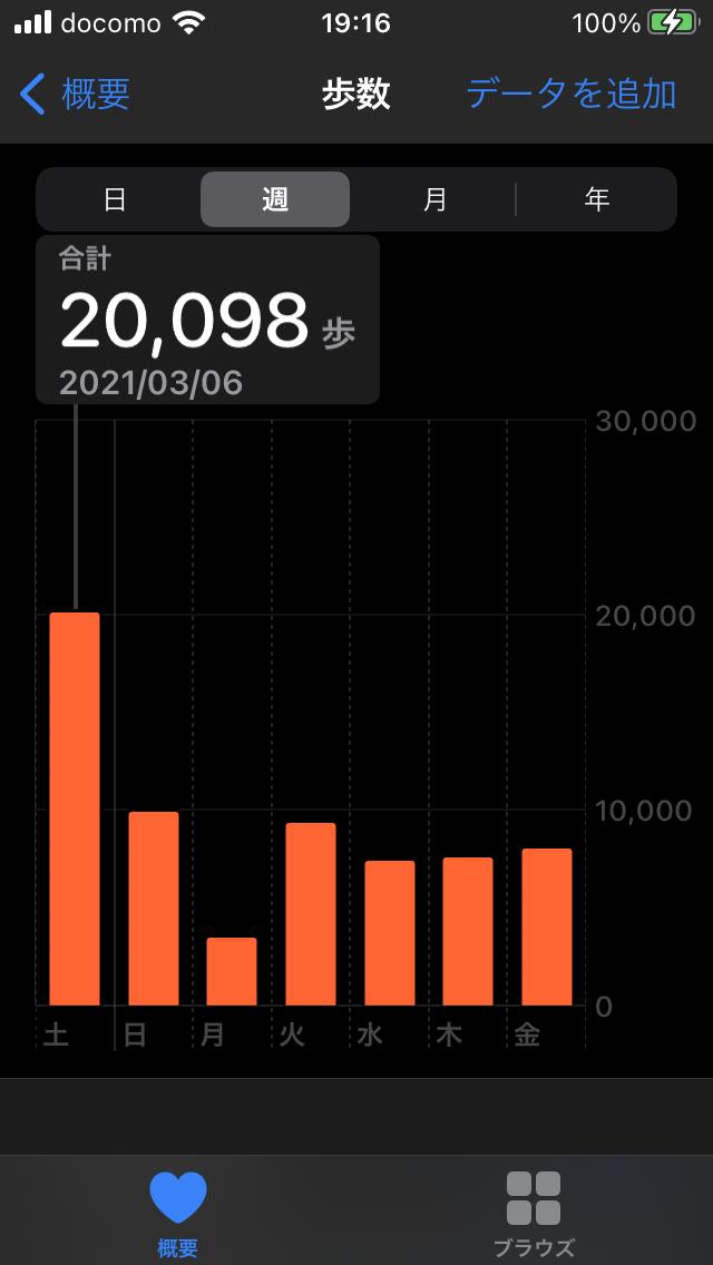 20000歩...